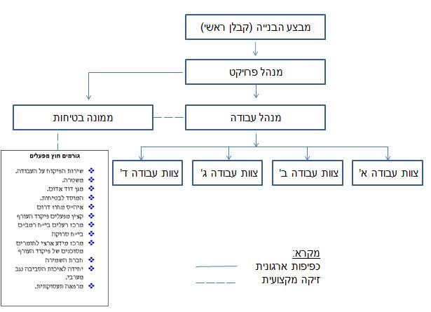 מבנה הארגוני של מערך הבטיחות (תרשים ארגוני)