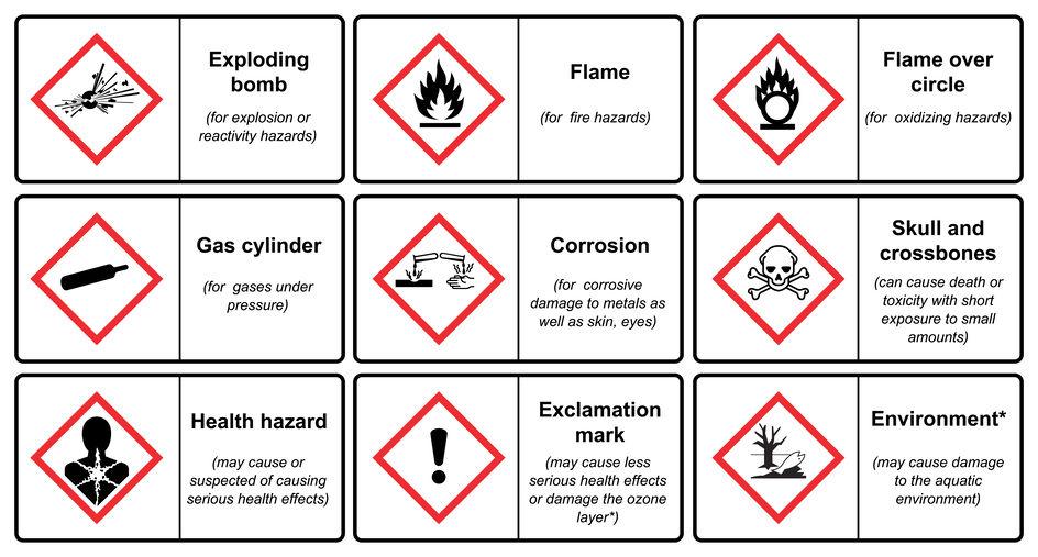 GHS סמלים של חומרים מסוכנים
